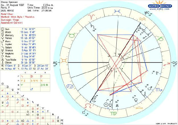 Diana Spencer Astrology Death Chart1x1