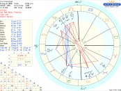 jesus birth chart